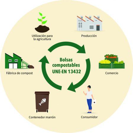 Ciclo bolsas compostables